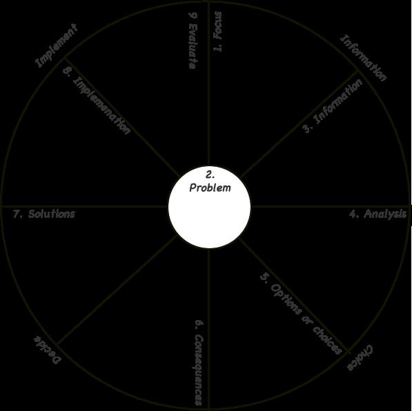 Six step decision making cycle worksheet